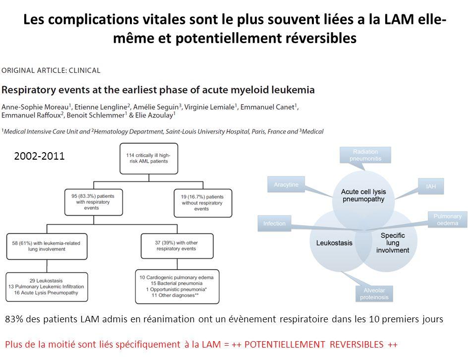 2002-2011 83% des patients LAM admis en réanimation ont un évènement respiratoire dans les 10 premiers jours Plus de la moitié sont liés spécifiquemen