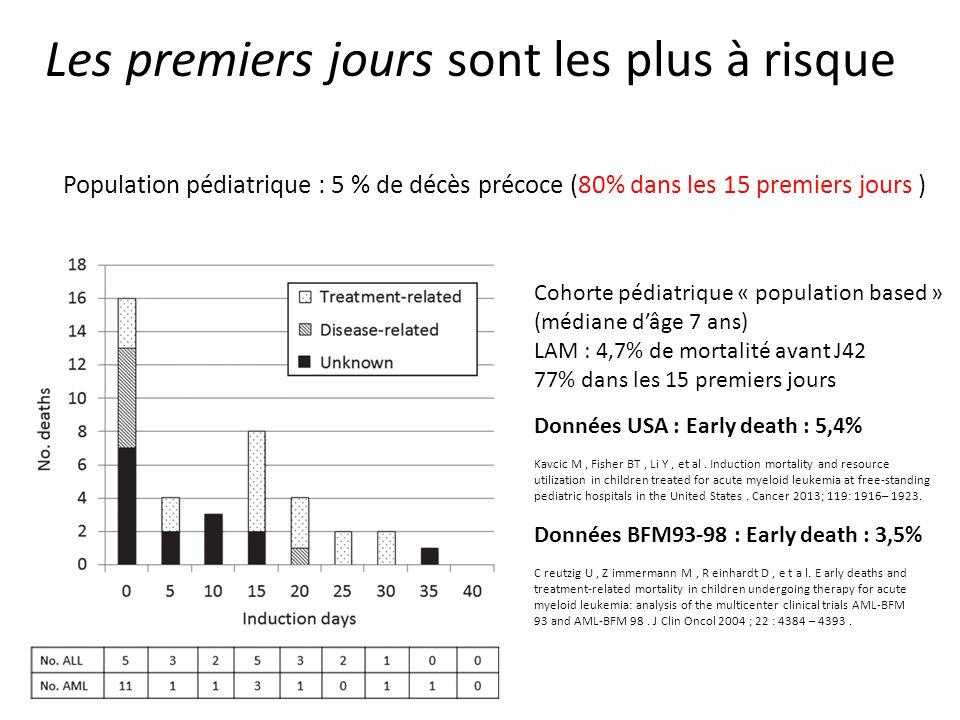 Cohorte pédiatrique « population based » (médiane d'âge 7 ans) LAM : 4,7% de mortalité avant J42 77% dans les 15 premiers jours Données USA : Early de