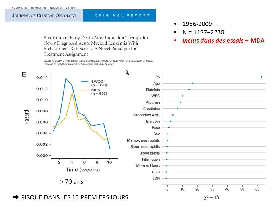 1986-2009 N = 1127+2238 Inclus dans des essais + MDA > 70 ans  RISQUE DANS LES 15 PREMIERS JOURS