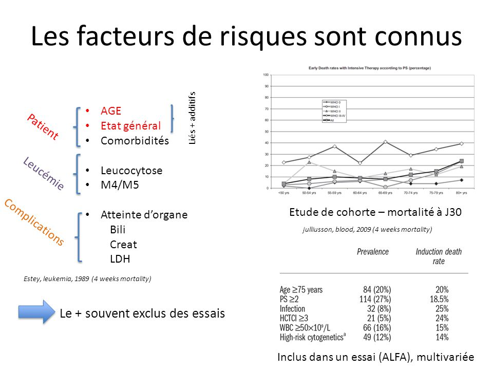 Les facteurs de risques sont connus AGE Etat général Comorbidités Leucocytose M4/M5 Atteinte d'organe Bili Creat LDH Estey, leukemia, 1989 (4 weeks mo