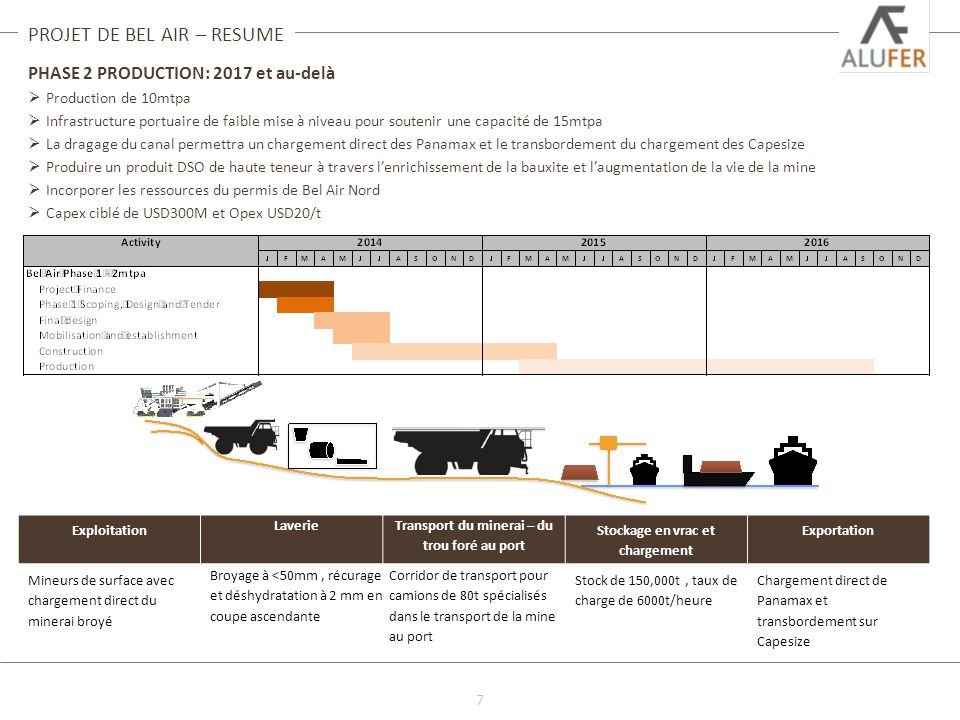 8  Du premier puits foré à l'Étude de Préfaisabilité en 12 mois  Étude de Faisabilité et EISE achevées en 2013  Permis d'Exploitation octroyé en septembre 2013  Opération de 10Mtpa avec première exportation en 2015 PROJET DE BEL AIR – RESUME EXPLOITATION Fonctionnement au camion conventionnel et pelle Flotte minière opérée par contractant TRAITEMENT Broyage au stade double jusqu'à 50mm de taille forfaitaire Faible taux d'humidité et teneur en argile – pas de séchoirs envisagés LOGISTIQUE 15km de route de surface de la fosse au stockage en vrac/facilité de chargement 150,000t d'installation de stockage en vrac couverts EXPEDITION Quai polyvalent à 6m d'eau – pas de dragage nécessaire Opérations de transbordement planifiées pour charger des vaisseaux Panamax et Capesize PRELEVEMENT Produit trihydraté, avec faible teneur de silica réactive, faible boehmite Discussions en cours avec partenaires potentiels PUISSANCE & EAU 10 MVA via des groupes électrogènes alimentés au diesel Construction d'un barrage de stockage de 800 méga litre  15 évaluations de base, environnementales, sociales and socio- économiques ont été effectuées en 2011 et 2012  Une rapide évaluation Marine, Impact Environnemental et Social a été effectué en 2012  Termes de Référence des EISE Terrestres et Marine approuvés et acceptés par les ministères afférents  Validation et Certification finale de l'EISE obtenu en 2013.