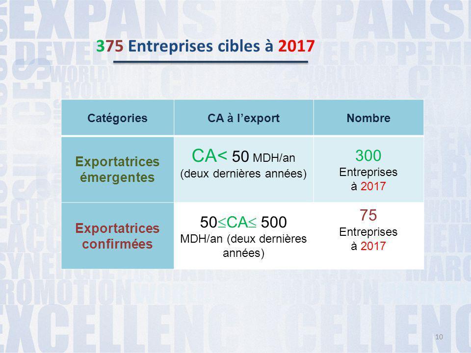 375 Entreprises cibles à 2017 CatégoriesCA à l'exportNombre Exportatrices émergentes CA< 50 MDH/an (deux dernières années) 300 Entreprises à 2017 Expo
