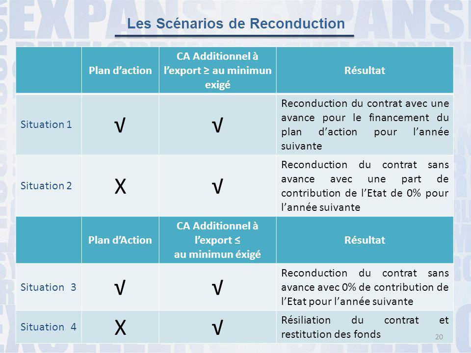 Plan d'action CA Additionnel à l'export ≥ au minimun exigé Résultat Situation 1 √√ Reconduction du contrat avec une avance pour le financement du plan