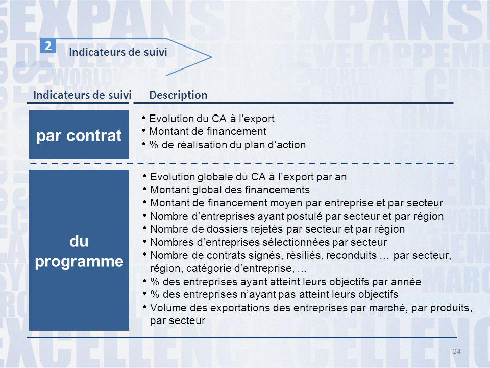 Indicateurs de suivi 2 Description par contrat Evolution du CA à l'export Montant de financement % de réalisation du plan d'action du programme Evolut