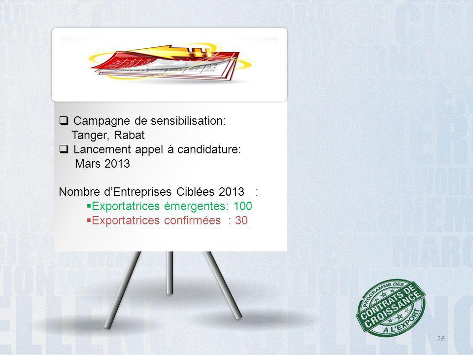  Campagne de sensibilisation: Tanger, Rabat  Lancement appel à candidature: Mars 2013 Nombre d'Entreprises Ciblées 2013 :  Exportatrices émergentes