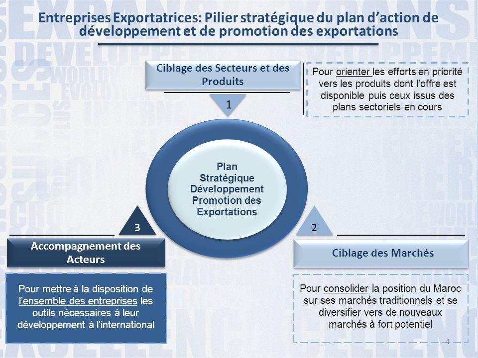 Ciblage des Secteurs et des Produits Plan Stratégique Développement Promotion des Exportations Accompagnement des Acteurs Ciblage des Marchés Pour ori