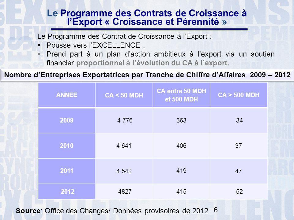 6 Le Programme des Contrats de Croissance à l'Export « Croissance et Pérennité » Le Programme des Contrat de Croissance à l'Export :  Pousse vers l'E