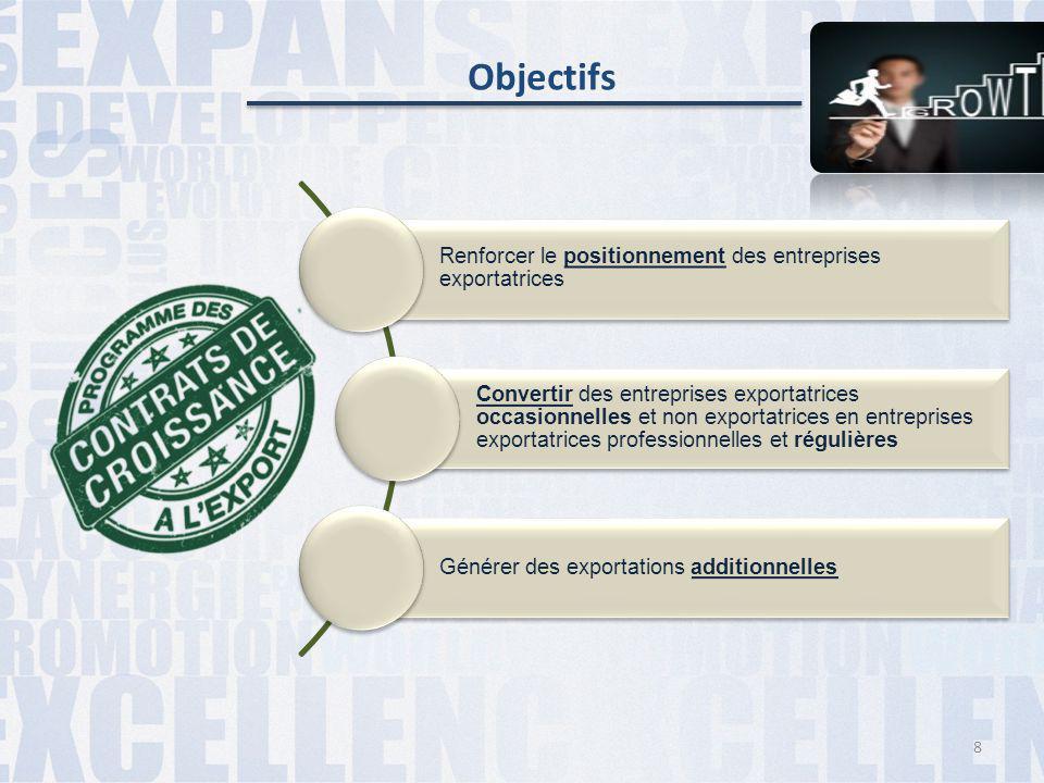 Renforcer le positionnement des entreprises exportatrices Convertir des entreprises exportatrices occasionnelles et non exportatrices en entreprises e