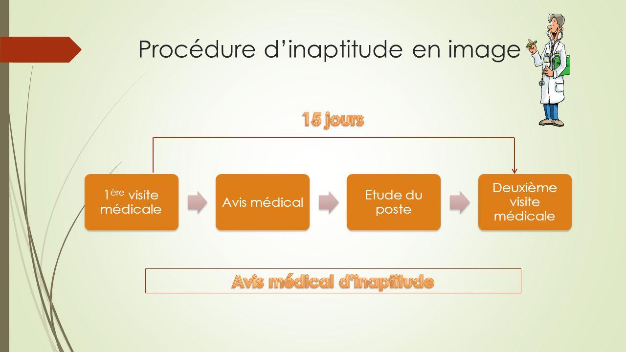 Procédure d'inaptitude en image 1 ère visite médicale Avis médical Etude du poste Deuxième visite médicale