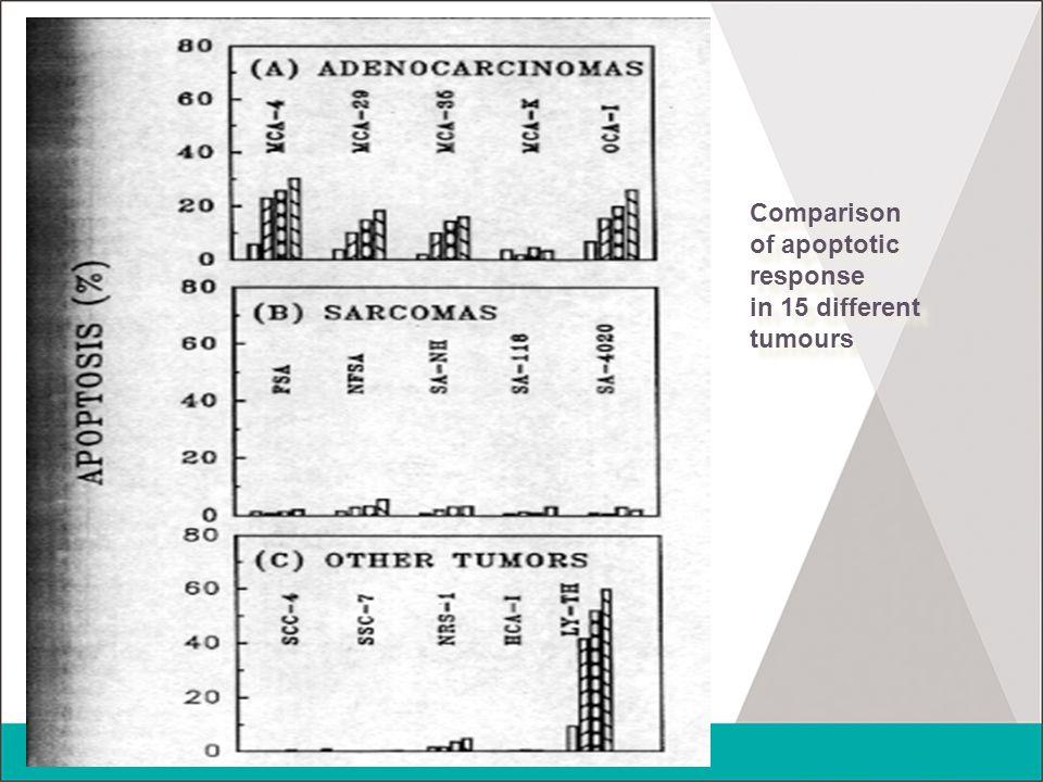 Comparison of apoptotic response in 15 different tumours