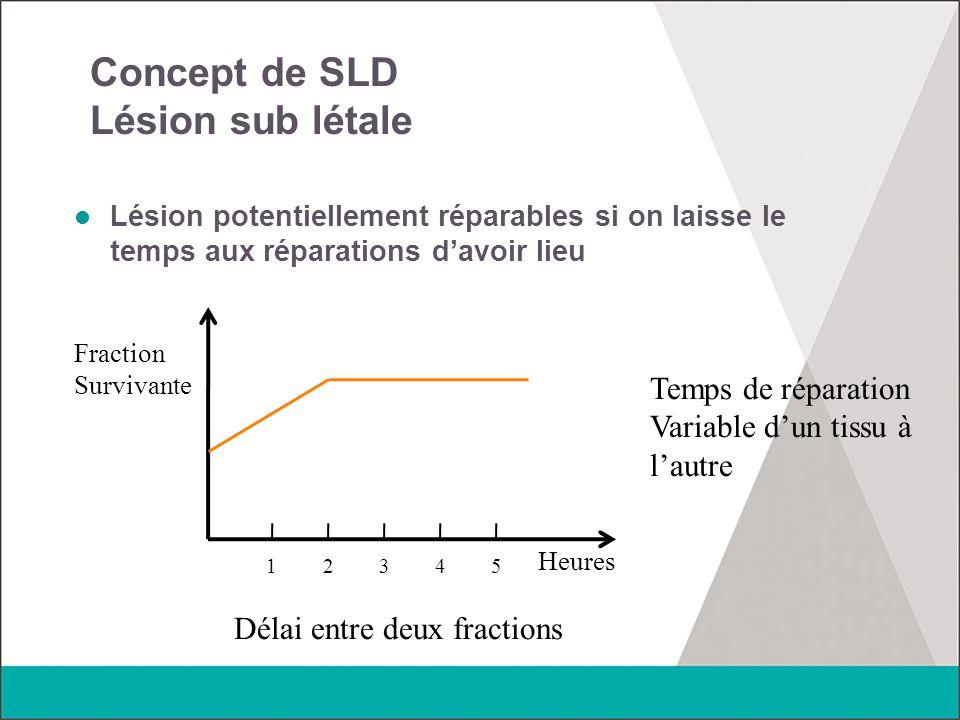 Concept de SLD Lésion sub létale Lésion potentiellement réparables si on laisse le temps aux réparations d'avoir lieu 12345 Fraction Survivante Heures