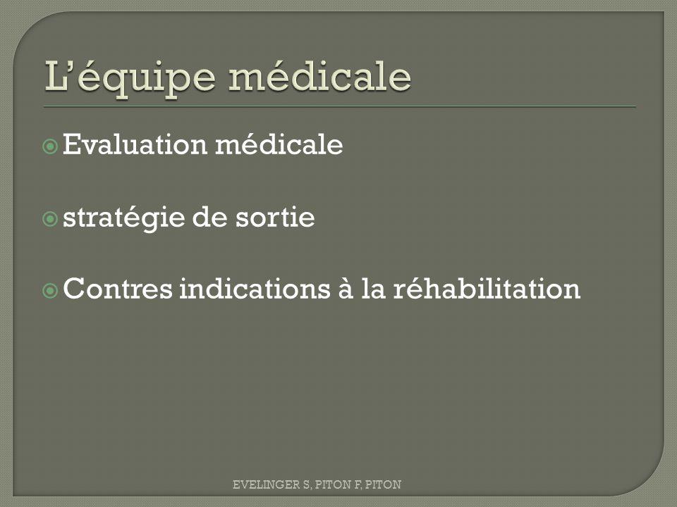  Evaluation médicale  stratégie de sortie  Contres indications à la réhabilitation EVELINGER S, PITON F, PITON