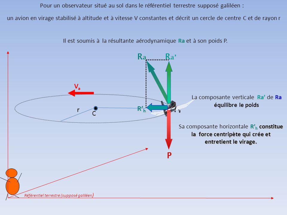 Application: cas de l'avion en virage 10 Forces agissant sur le planeur selon le référentiel dans lequel on se place
