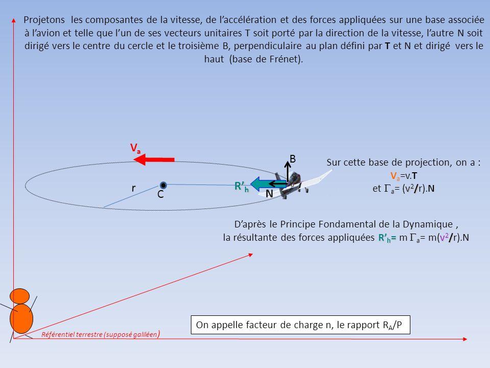 P RaRaRaRa R a' un avion en virage stabilisé à altitude et à vitesse V constantes et décrit un cercle de centre C et de rayon r Ra'Ra La composante ve