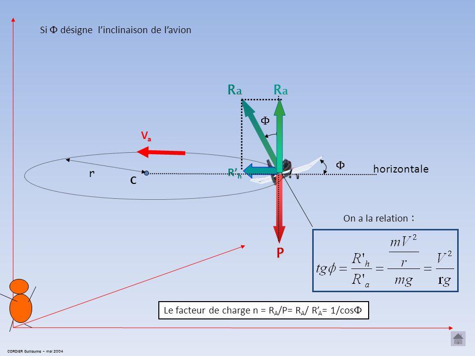 Projetons les composantes de la vitesse, de l'accélération et des forces appliquées sur une base associée à l'avion et telle que l'un de ses vecteurs