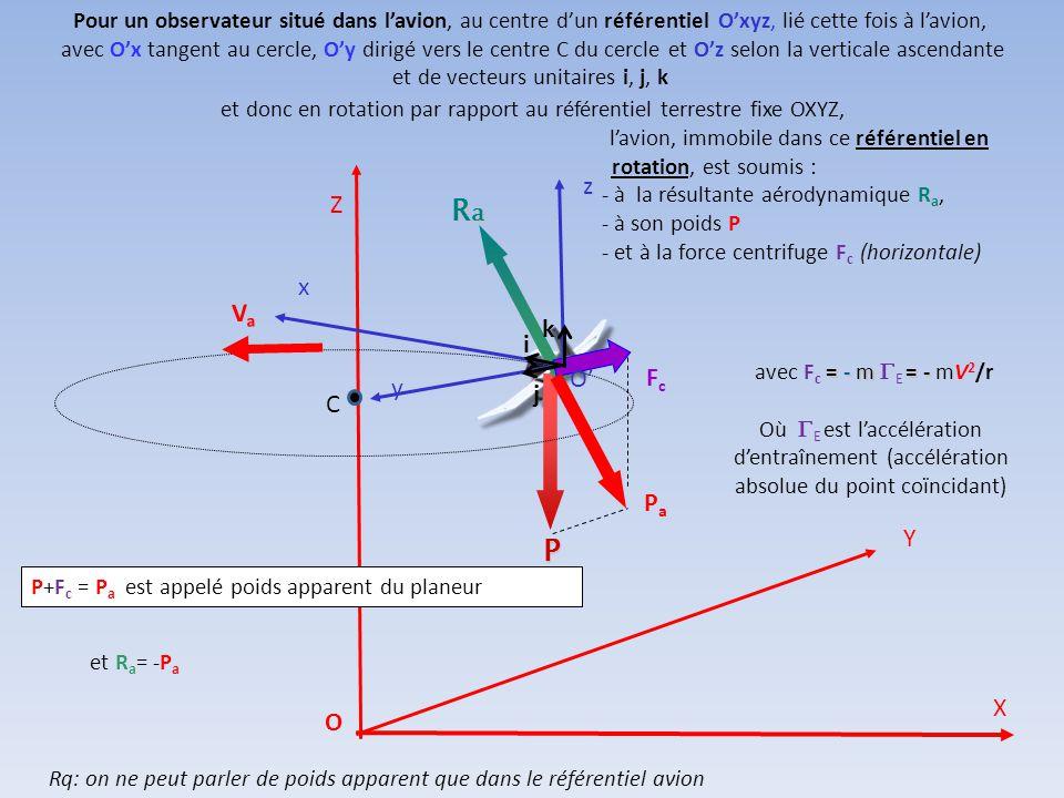 P R' h CORDIER Guillaume CORDIER Guillaume – mai 2004 VaVa On a la relation : horizontale C   RaRaRaRa RaRaRaRa Si  désigne l'inclinaison de l'avio