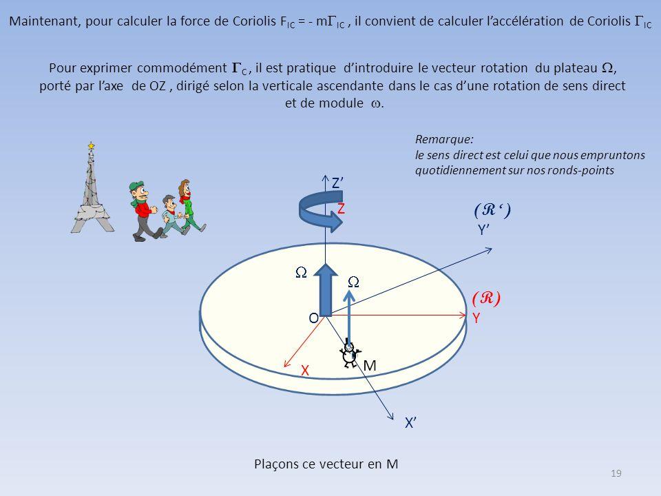 Y X Z (R) O' Y' (R ') Z' X' P P R R 0 Comme dans le cas du wagonnet, la force d'inertie d'entraînement se déduit de l'accélération « absolue » du poin