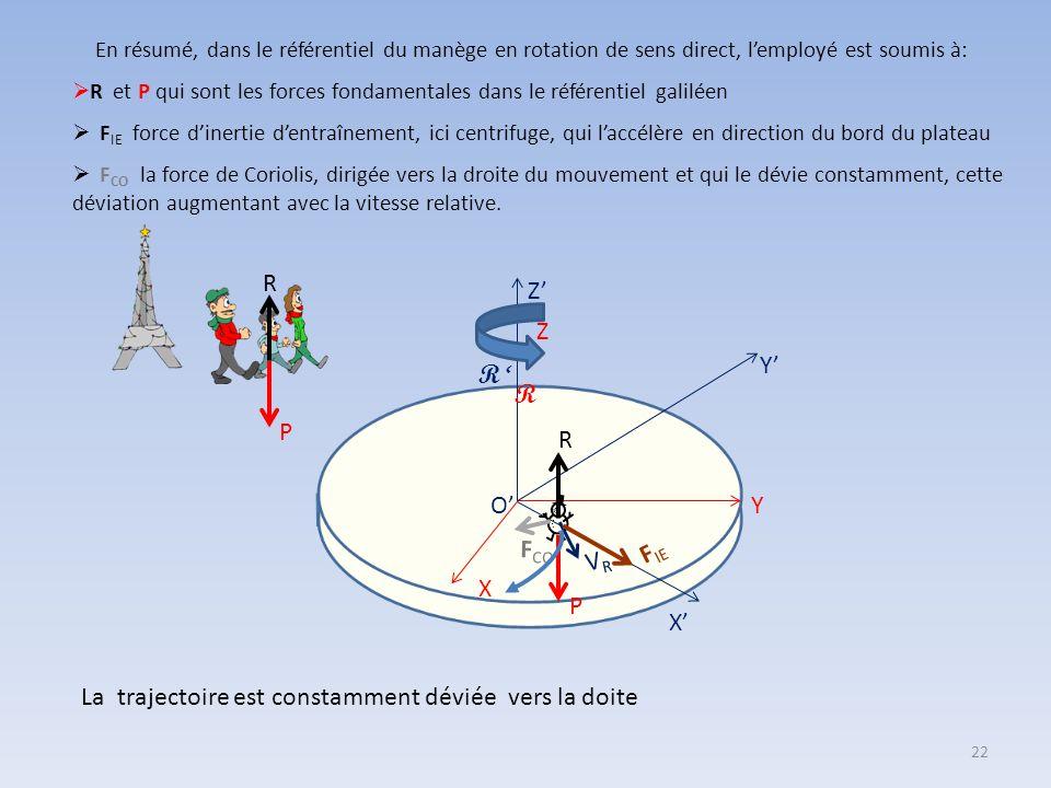 Y X Z O' Y' R ' Z' X' P R R  Or la force de Coriolis F CO = - m  C  Dans le cas d'une rotation de sens direct, F CO est dirigée 90° à gauche du vec