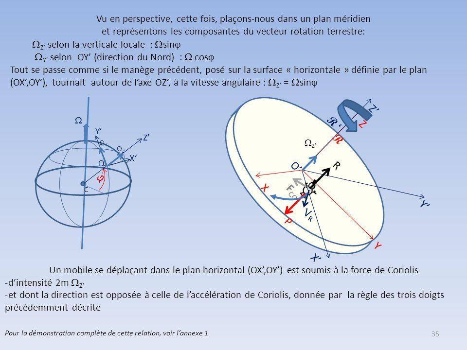 34 Y' C O Z'   Plaçons-nous dans un plan méridien et orientons le vecteur rotation terrestre  selon la verticale. Déplaçons le vecteur rotation  e