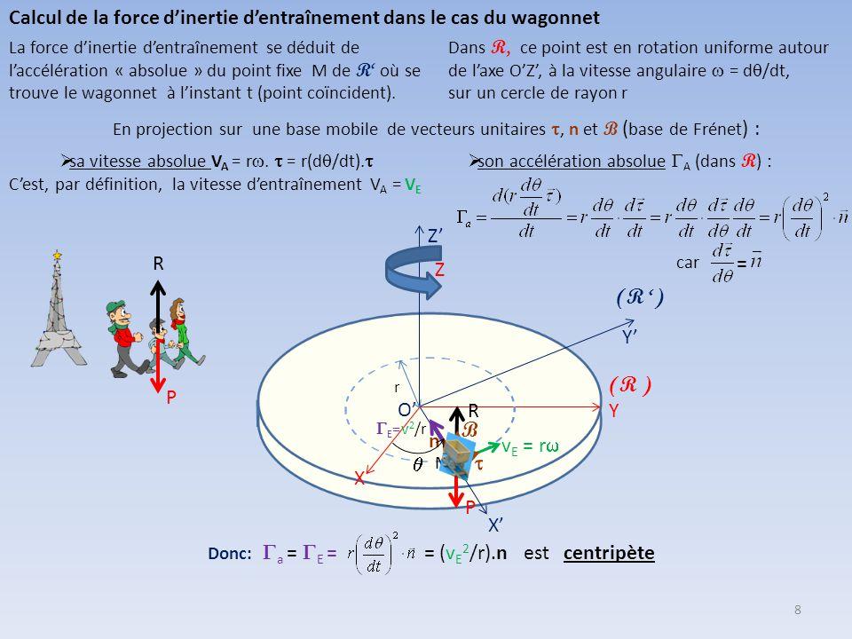Généralisation du principe fondamental de la dynamique au cas des référentiels non galiléens Règle de composition des accélérations On peut montrer qu