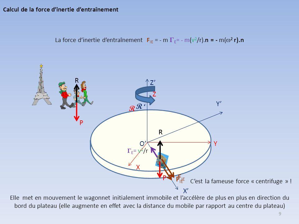 Y X Z (R ) O' Y' (R ') Z' X' P P R R 0 La force d'inertie d'entraînement se déduit de l'accélération « absolue » du point fixe M de R' où se trouve le