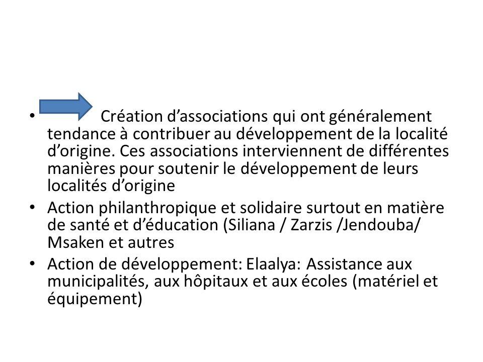 Création d'associations qui ont généralement tendance à contribuer au développement de la localité d'origine.