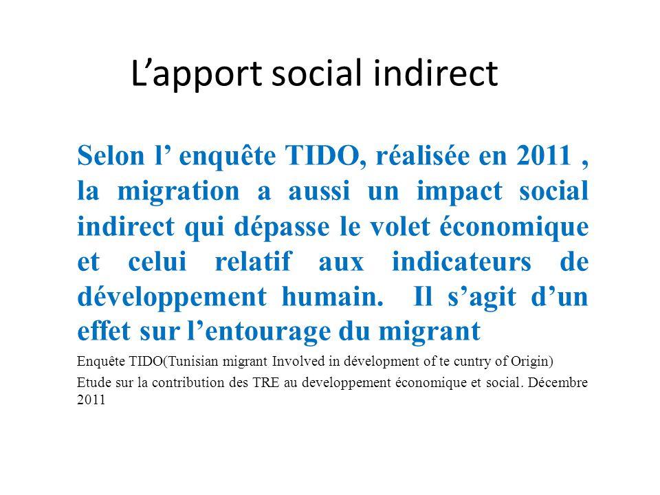 L'apport social indirect Selon l' enquête TIDO, réalisée en 2011, la migration a aussi un impact social indirect qui dépasse le volet économique et celui relatif aux indicateurs de développement humain.