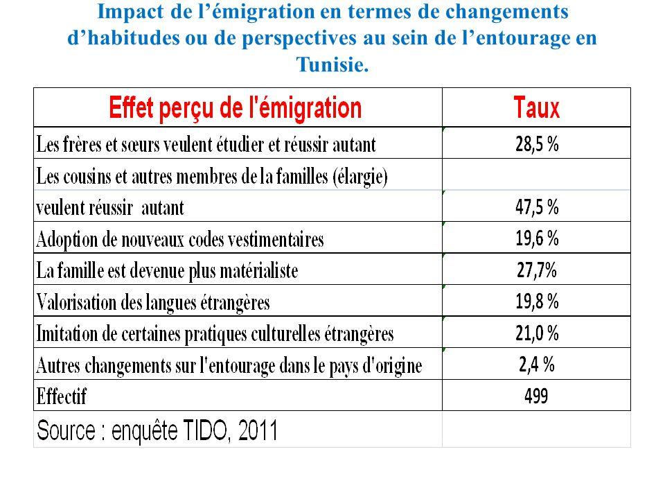 Impact de l'émigration en termes de changements d'habitudes ou de perspectives au sein de l'entourage en Tunisie.