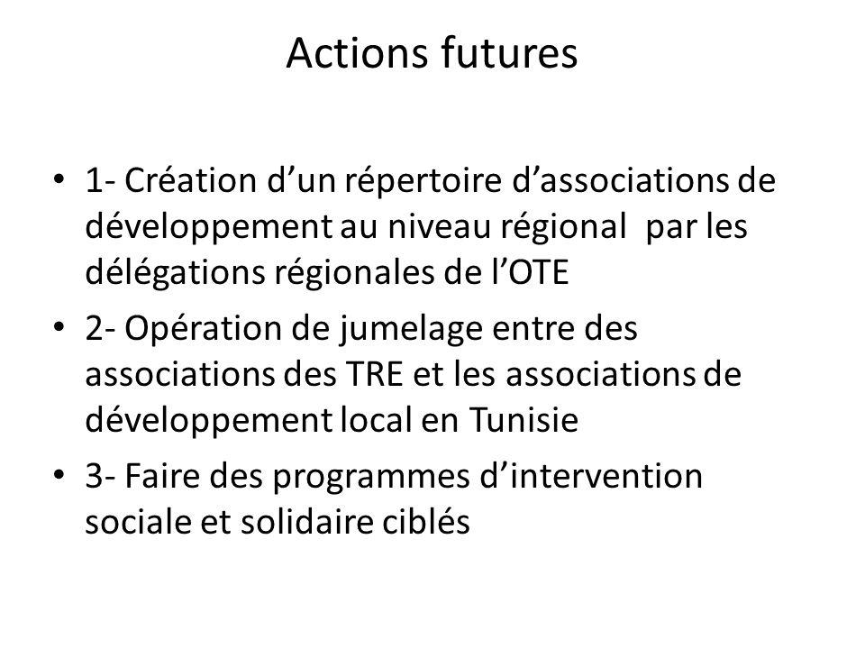 Actions futures 1- Création d'un répertoire d'associations de développement au niveau régional par les délégations régionales de l'OTE 2- Opération de jumelage entre des associations des TRE et les associations de développement local en Tunisie 3- Faire des programmes d'intervention sociale et solidaire ciblés