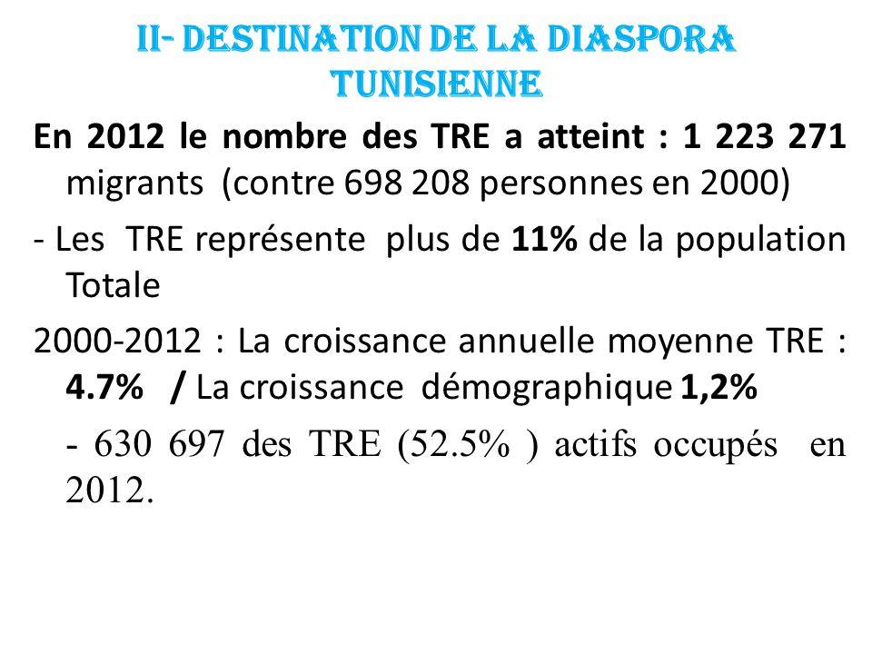 Les principales zones d'accueil des TRE en 2012 1- L'Europe avec un total de 1 032 412 soit (84,4 %) France (1 ère ) 668 668 (54,7 %) Italie (2 ème ) 189 092 (15,4 %) Allemagne (3 ème ) 86 601 (7,1 %) 2- Les pays du Maghreb 115 249 (9.6%) 3- Pays arabes 59 911 (4,9 %) 4- Canada et USA 35608 (3%)