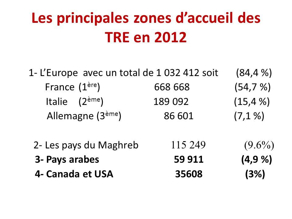 1-La concentration des Tunisiens en Europe ( 84,4%) 2- L émergence des USA et du Canada en tant que nouvelles destinations pour l émigration tunisienne à partir de 1985 (une migration de jeunes plus instruits et mieux formés ou d'étudiants à la recherche de meilleures conditions de formation ou de travail..