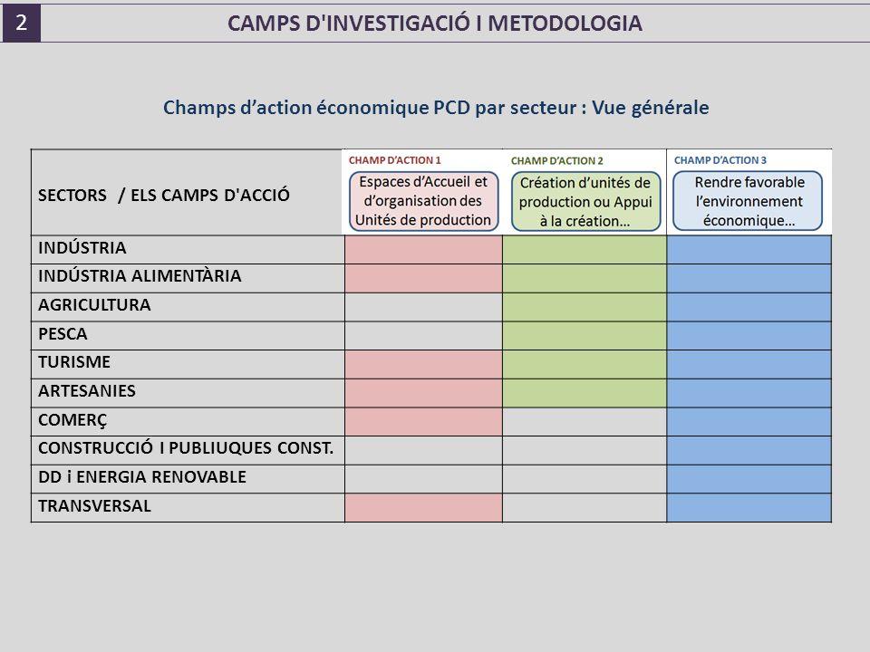 SECTORS / ELS CAMPS D ACCIÓ INDÚSTRIA INDÚSTRIA ALIMENTÀRIA AGRICULTURA PESCA TURISME ARTESANIES COMERÇ CONSTRUCCIÓ I PUBLIUQUES CONST.