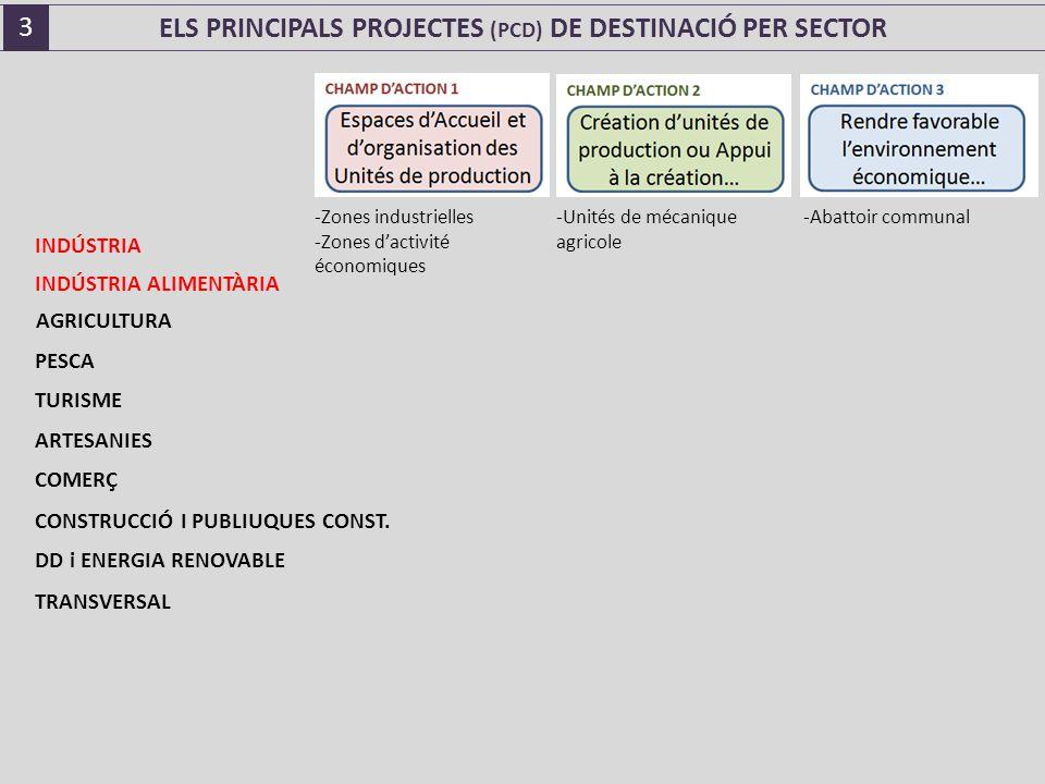 ELS PRINCIPALS PROJECTES (PCD) DE DESTINACIÓ PER SECTOR INDÚSTRIA INDÚSTRIA ALIMENTÀRIA AGRICULTURA PESCA TURISME ARTESANIES COMERÇ CONSTRUCCIÓ I PUBLIUQUES CONST.