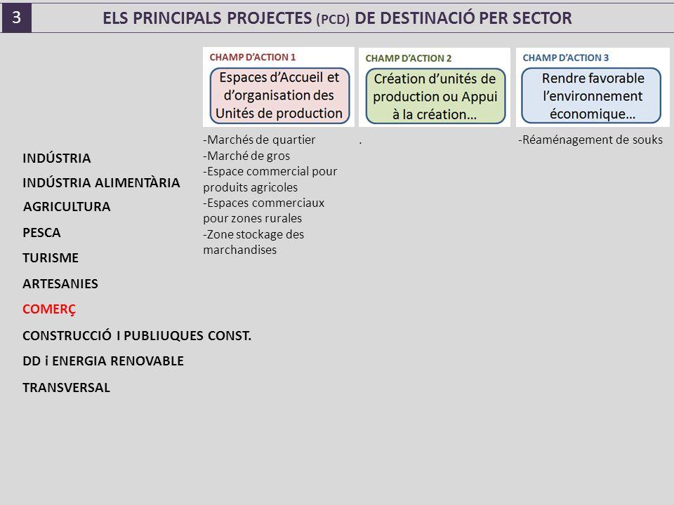ELS PRINCIPALS PROJECTES (PCD) DE DESTINACIÓ PER SECTOR -Marchés de quartier -Marché de gros -Espace commercial pour produits agricoles -Espaces commerciaux pour zones rurales -Zone stockage des marchandises.