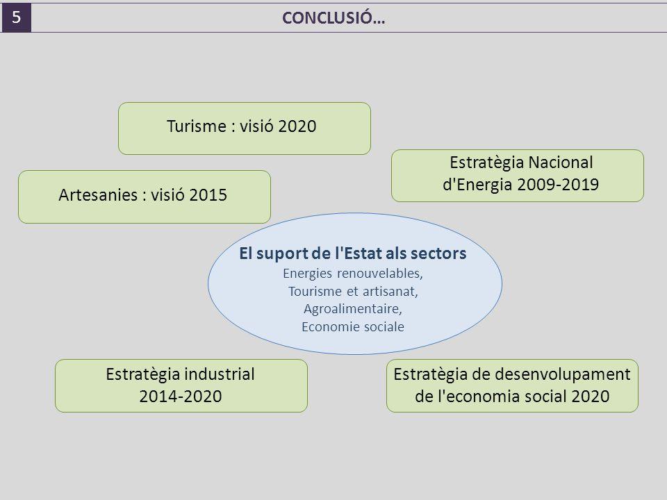 Estratègia Nacional d Energia 2009-2019 El suport de l Estat als sectors Energies renouvelables, Tourisme et artisanat, Agroalimentaire, Economie sociale Turisme : visió 2020 Artesanies : visió 2015 Estratègia industrial 2014-2020 Estratègia de desenvolupament de l economia social 2020 5