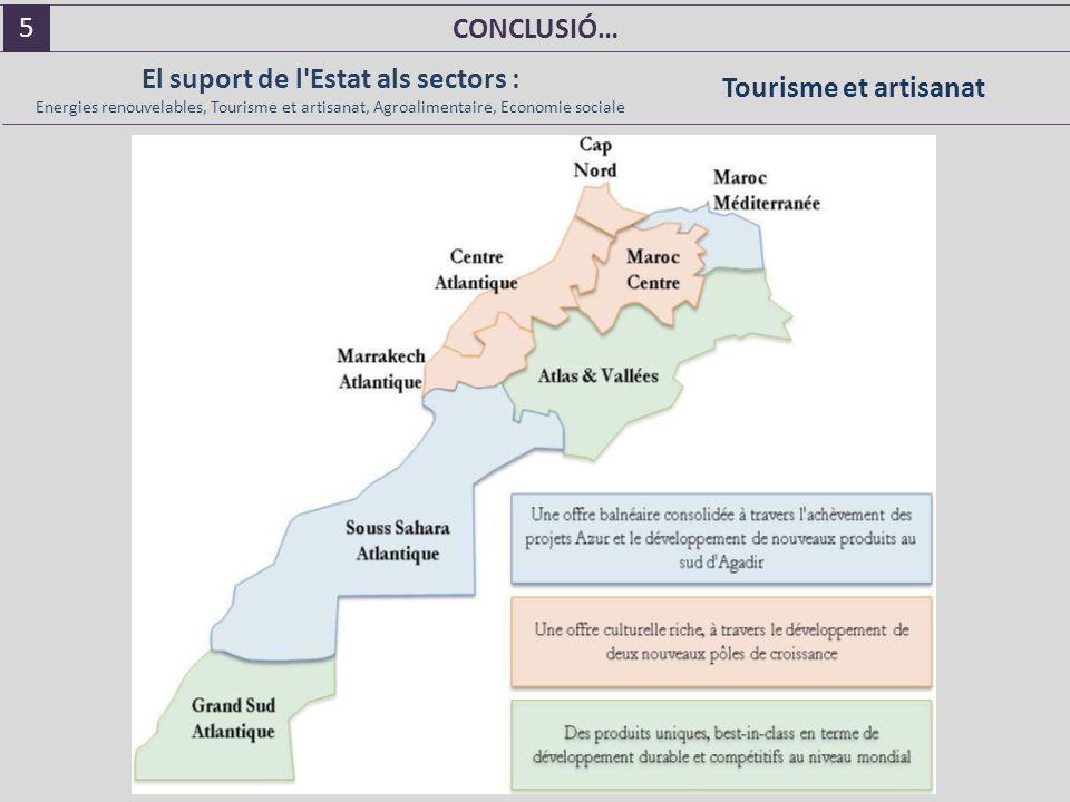 CONCLUSIÓ… El suport de l Estat als sectors : Energies renouvelables, Tourisme et artisanat, Agroalimentaire, Economie sociale Tourisme et artisanat 5