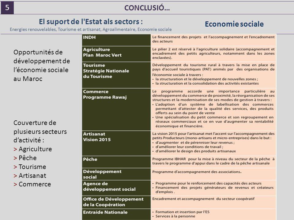 CONCLUSIÓ… Opportunités de développement de l'économie sociale au Maroc Couverture de plusieurs secteurs d'activité : > Agriculture > Pêche > Tourisme > Artisanat > Commerce El suport de l Estat als sectors : Energies renouvelables, Tourisme et artisanat, Agroalimentaire, Economie sociale Economie sociale 5