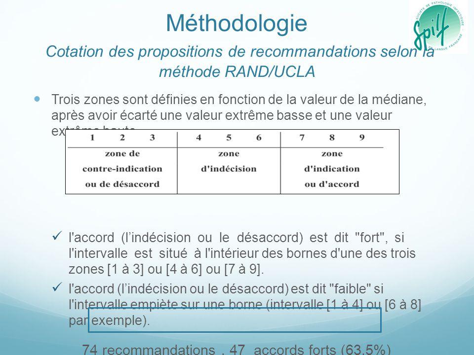 Méthodologie Cotation des propositions de recommandations selon la méthode RAND/UCLA Trois zones sont définies en fonction de la valeur de la médiane,