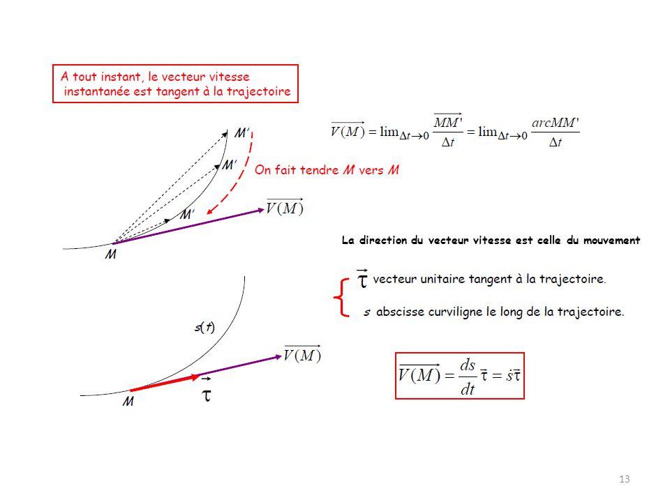La direction du vecteur vitesse est celle du mouvement 13