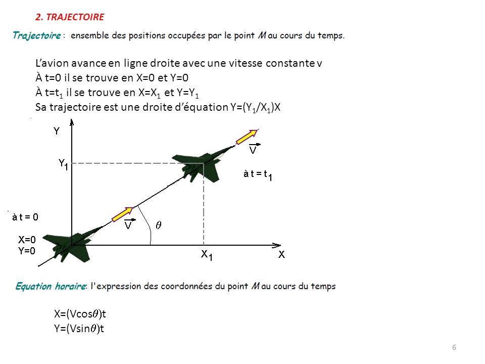 L'avion avance en ligne droite avec une vitesse constante v À t=0 il se trouve en X=0 et Y=0 À t=t 1 il se trouve en X=X 1 et Y=Y 1 Sa trajectoire est