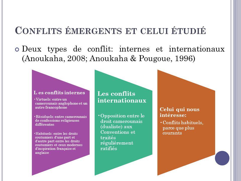 Q UESTION DE RECHERCHE La dualité (conflictuelle) de normes constatée a donné lieu à de nombreuses recherches en contexte postcolonial afaricain (Anoukaha, 2008; Atangana, 2003; Kouassigan, 1974; Ndoko, 1991; Tuèche, 1992…).