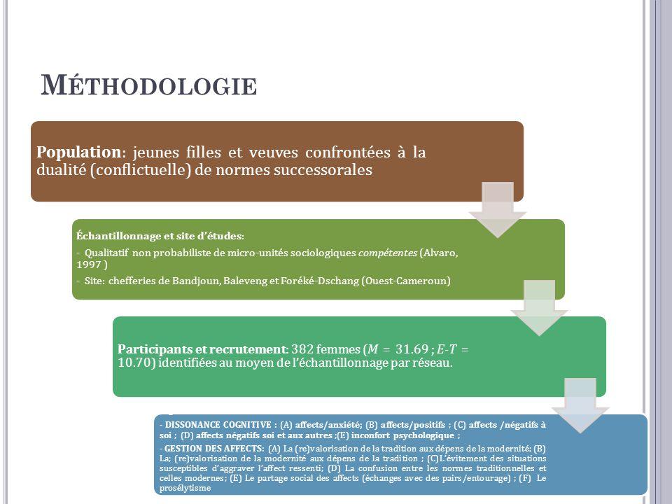 M ÉTHODOLOGIE Population: jeunes filles et veuves confrontées à la dualité (conflictuelle) de normes successorales Échantillonnage et site d'études: - Qualitatif non probabiliste de micro-unités sociologiques compétentes (Alvaro, 1997 ) - Site: chefferies de Bandjoun, Baleveng et Foréké-Dschang (Ouest-Cameroun) Participants et recrutement: 382 femmes (M = 31.69 ; E-T = 10.70) identifiées au moyen de l'échantillonnage par réseau.
