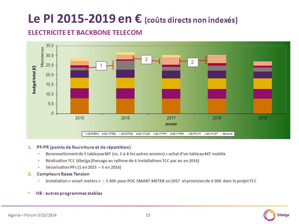 Le PI 2015-2019 en € (coûts directs non indexés) ELECTRICITE ET BACKBONE TELECOM 15 1 2 1.PF-PR (points de fourniture et de répartition) Renouvellement de 5 tableaux MT (vs.