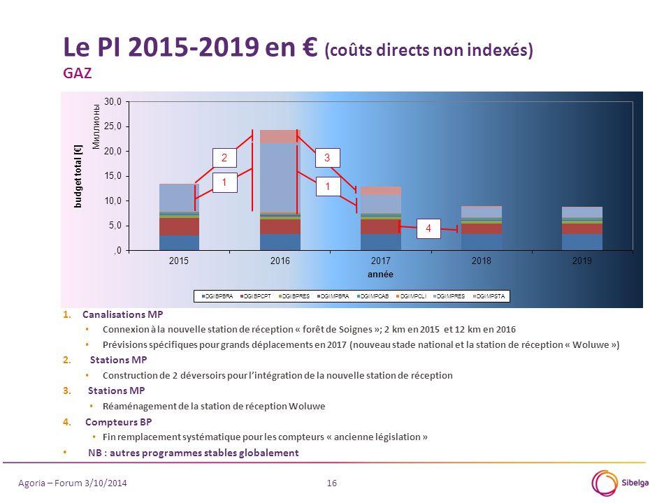 Le PI 2015-2019 en € (coûts directs non indexés) GAZ 16 4 1.Canalisations MP Connexion à la nouvelle station de réception « forêt de Soignes »; 2 km e