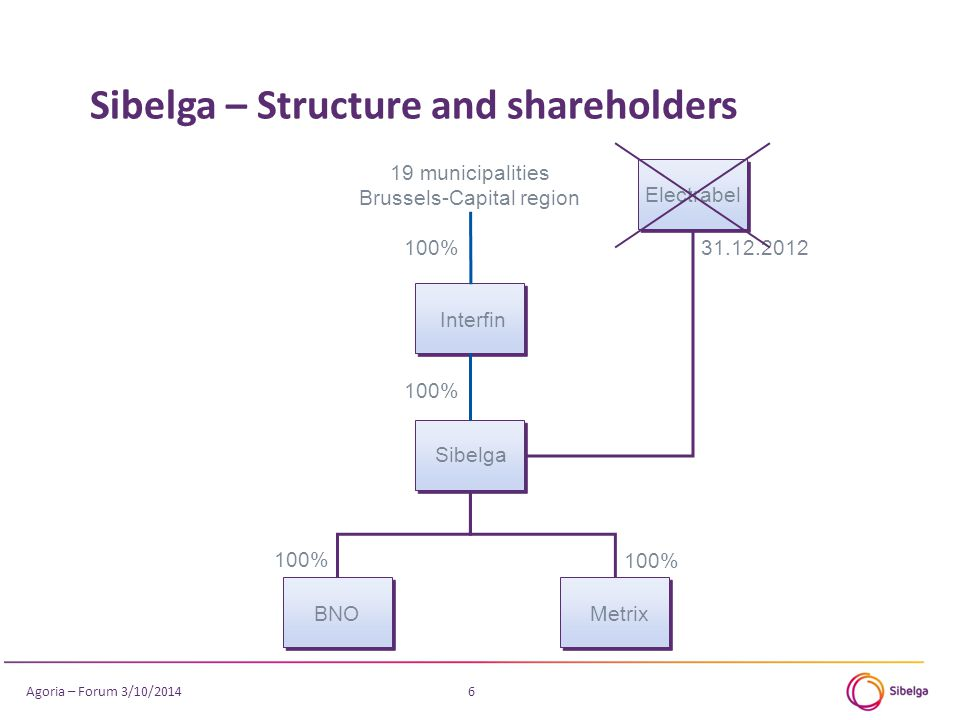 Sibelga – Structure and shareholders 6 Interfin Electrabel BNOMetrix 19 municipalities Brussels-Capital region 100% 31.12.2012 100% Sibelga Agoria – Forum 3/10/2014