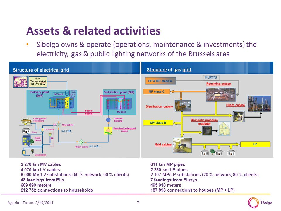 Assets & related activities 7 Sibelga owns & operate (operations, maintenance & investments) the electricity, gas & public lighting networks of the Brussels area 2 276 km MV cables 4 075 km LV cables 6 000 MV/LV substations (50 % network, 50 % clients) 48 feedings from Elia 689 890 meters 212 752 connections to households 611 km MP pipes 2 280 km LP pipes 2 107 MP/LP substations (20 % network, 80 % clients) 7 feedings from Fluxys 495 910 meters 187 898 connections to houses (MP + LP) Agoria – Forum 3/10/2014