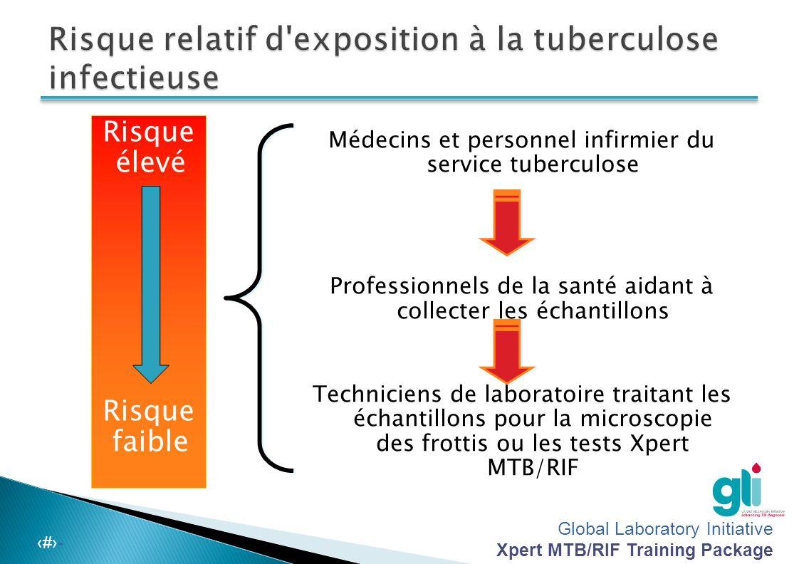 Global Laboratory Initiative Xpert MTB/RIF Training Package -‹#›- Risque élevé Risque faible Médecins et personnel infirmier du service tuberculose Professionnels de la santé aidant à collecter les échantillons Techniciens de laboratoire traitant les échantillons pour la microscopie des frottis ou les tests Xpert MTB/RIF