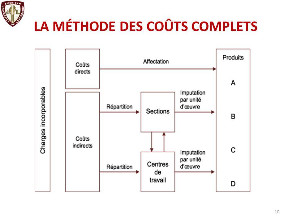 Les grandes étapes du calcul des coûts : Coût de revient Coût de production des produits vendus Coût d'achat des matières et fournitures Coûts de distribution + = 11