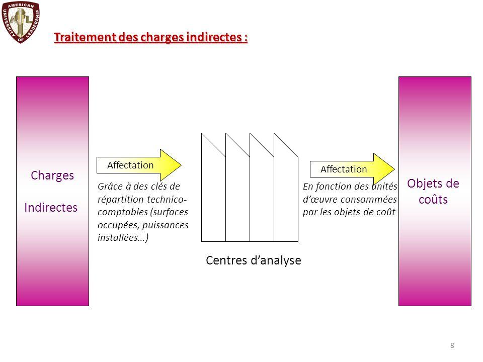 LA MÉTHODE DES COÛTS COMPLETS Les centres d analyse comprennent les centres de travail et les sections.