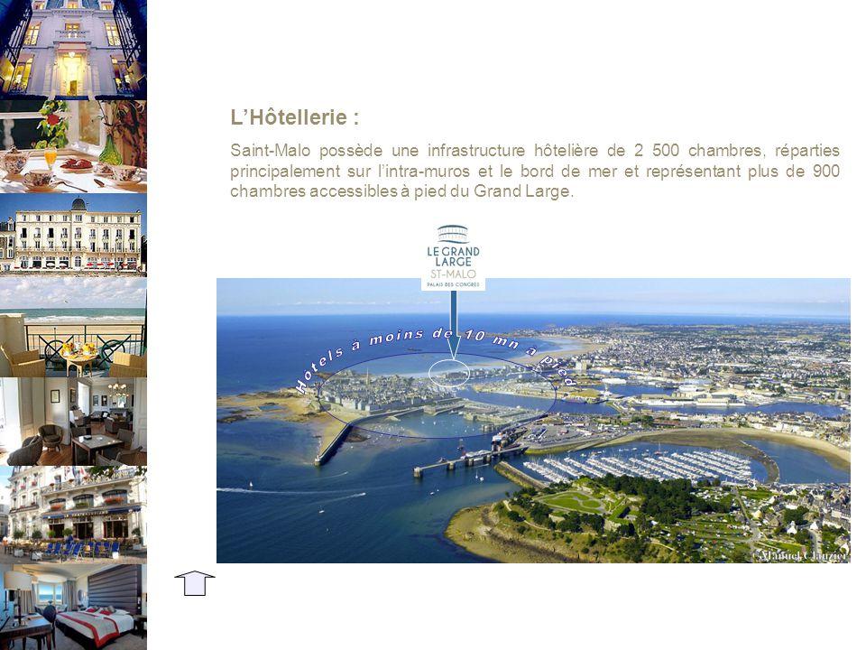 L'Hôtellerie : Saint-Malo possède une infrastructure hôtelière de 2 500 chambres, réparties principalement sur l'intra-muros et le bord de mer et représentant plus de 900 chambres accessibles à pied du Grand Large.